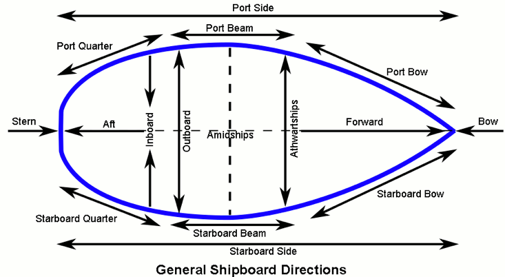 hitide boating terms diagram